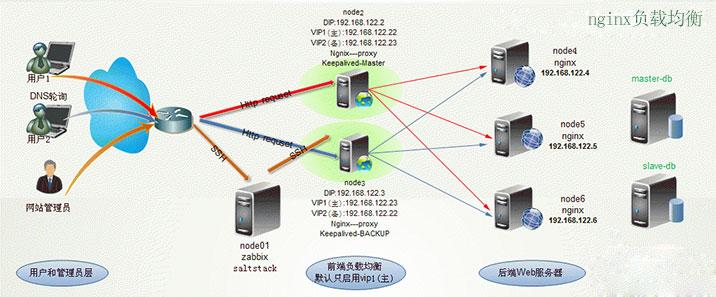 nginx负载均衡配置